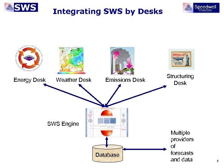 Integrating SWS by Desks Energy Desk Weather Desk Emissions Desk Structuring Desk SWS Engine