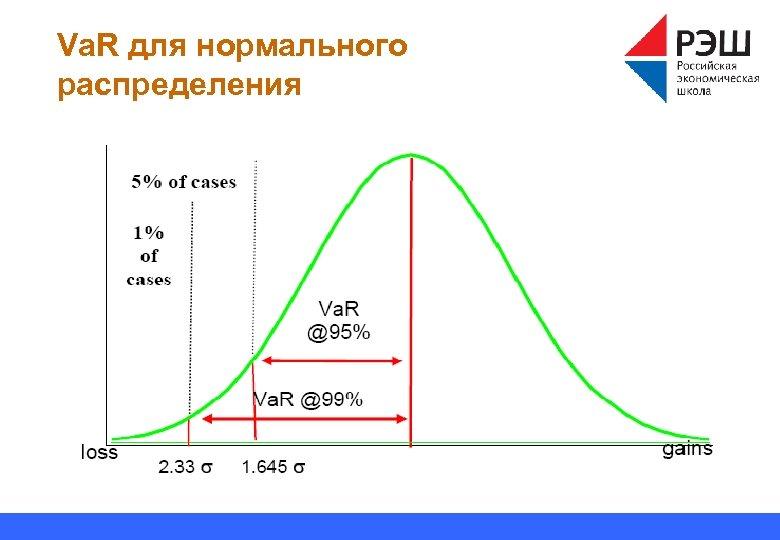 Va. R для нормального распределения