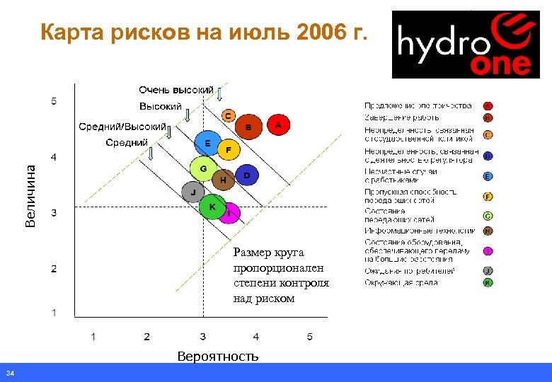 Величина Карта рисков на июль 2006 г. Размер круга пропорционален степени контроля над риском