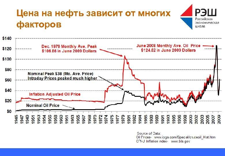 Цена на нефть зависит от многих факторов