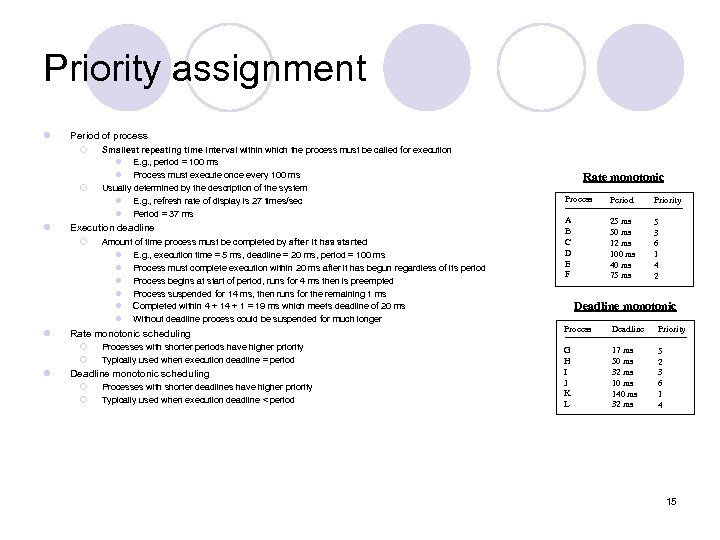 Priority assignment l Period of process ¡ ¡ l Execution deadline ¡ l Amount