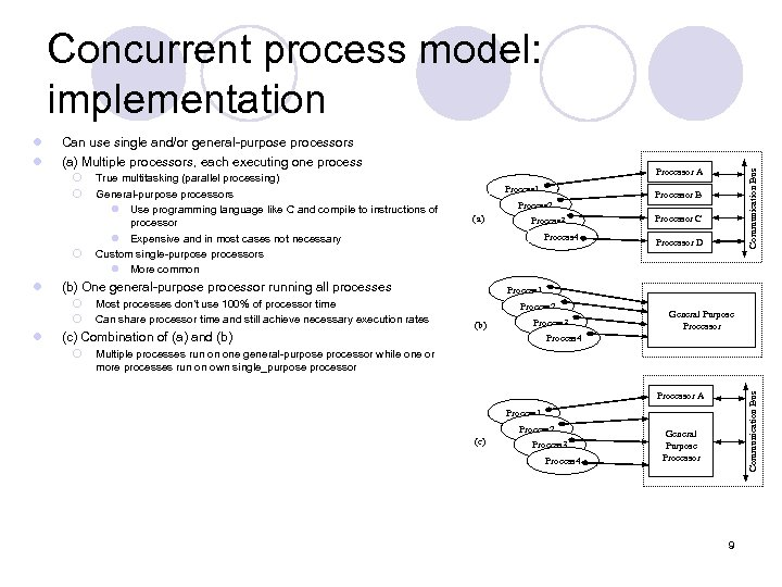 Concurrent process model: implementation Can use single and/or general-purpose processors (a) Multiple processors, each