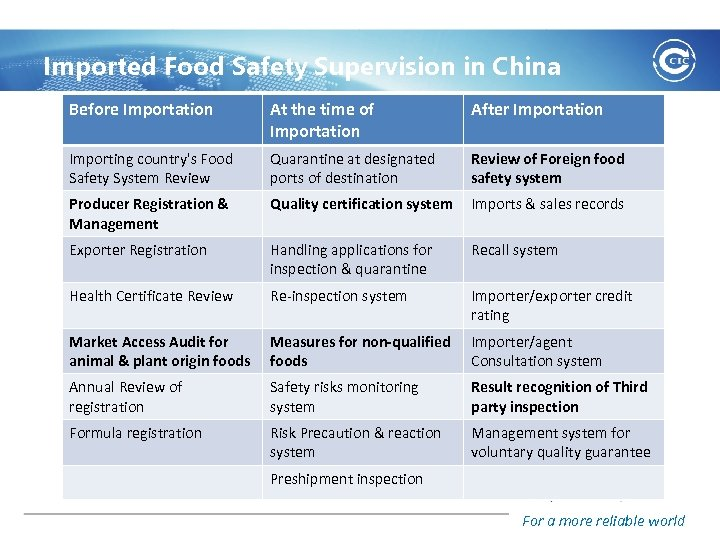 Imported Food Safety Supervision in China Before Importation At the time of Importation After