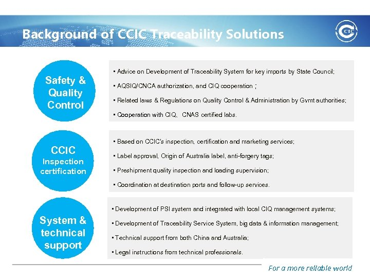 Background of CCIC Traceability Solutions Safety & Quality Control • Advice on Development of