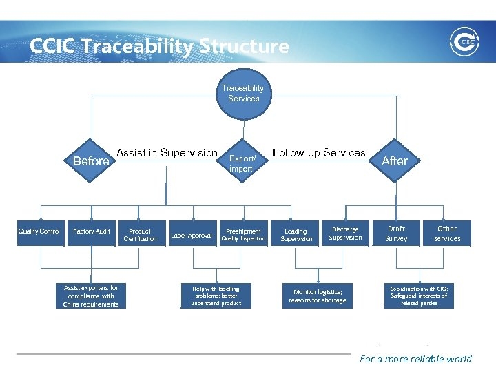 CCIC Traceability Structure Traceability Services Before Quality Control Assist in Supervision Factory Audit Assist