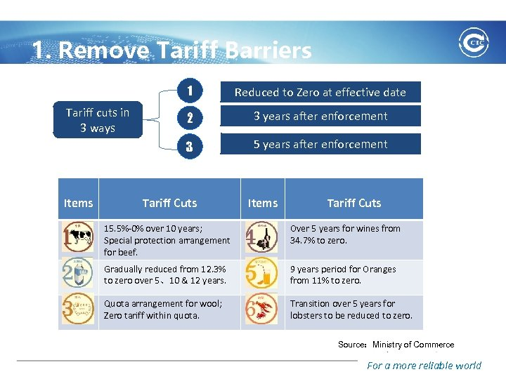 1. Remove Tariff Barriers 1 Items 2 3 years after enforcement 3 Tariff cuts