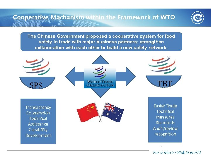 Cooperative Machanism within the Framework of WTO The Chinese Government proposed a cooperative system
