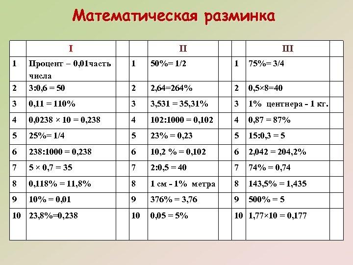 Математическая разминка I 1 II III 1 50%= 1/2 1 75%= 3/4 2 Процент