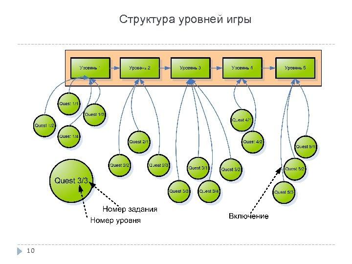 Структура уровней игры 10