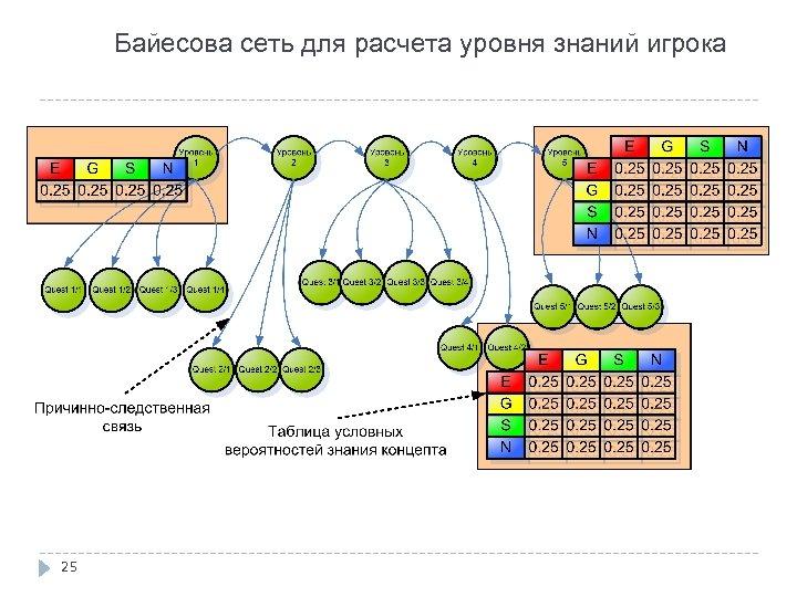 Байесова сеть для расчета уровня знаний игрока 25