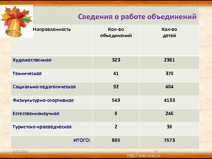 Сведения о работе объединений Направленность Кол-во объединений Кол-во детей Художественная 323 2381 Техническая 41