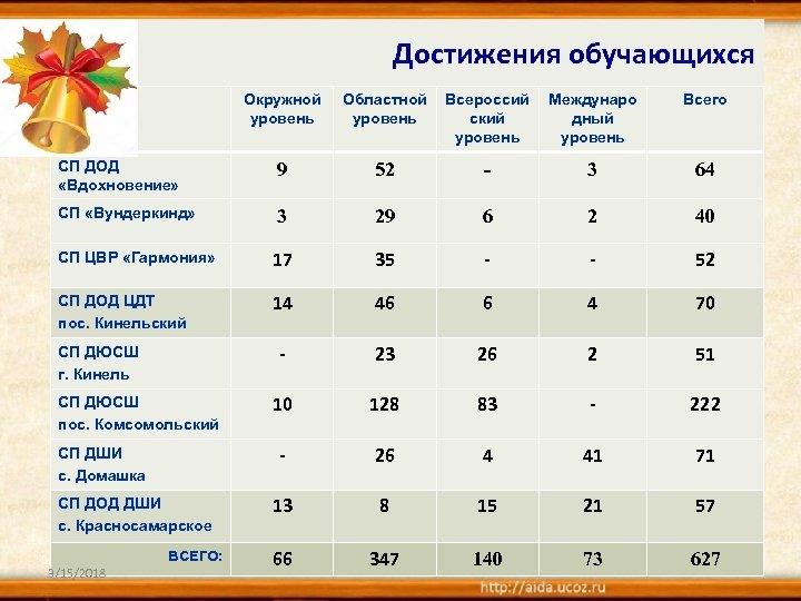 Достижения обучающихся Окружной уровень Областной уровень Всероссий ский уровень Междунаро дный уровень Всего СП