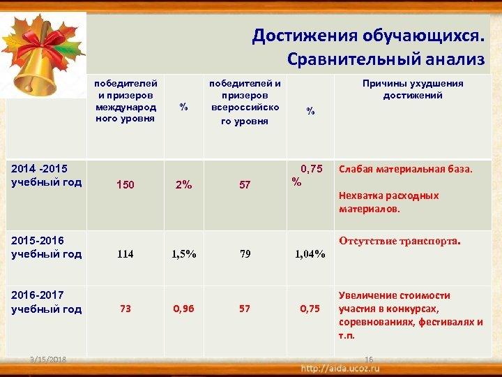 Достижения обучающихся. Сравнительный анализ победителей и призеров международ ного уровня 2014 -2015 учебный год