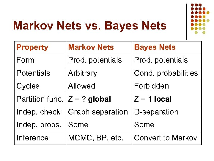 Markov Nets vs. Bayes Nets Property Markov Nets Bayes Nets Form Prod. potentials Potentials