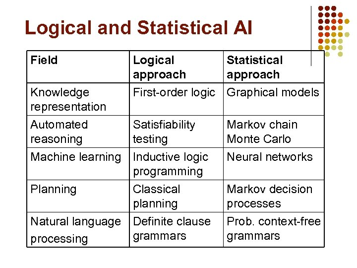 Logical and Statistical AI Field Logical approach Statistical approach Knowledge representation First-order logic Graphical