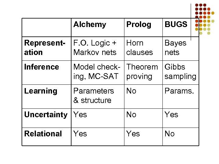 Alchemy Prolog BUGS Representation F. O. Logic + Markov nets Horn clauses Bayes nets