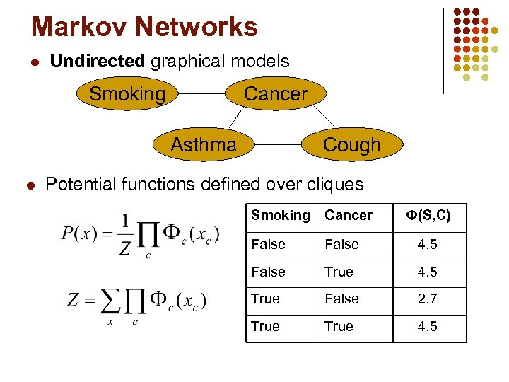 Markov Networks l Undirected graphical models Smoking Cancer Asthma l Cough Potential functions defined