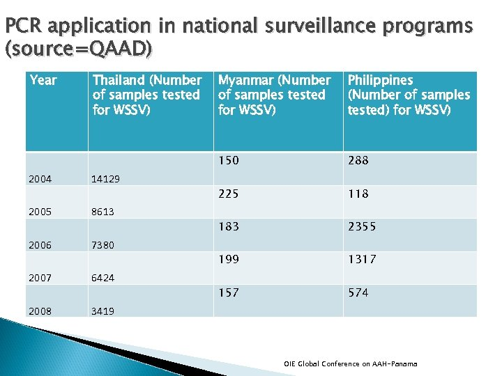 PCR application in national surveillance programs (source=QAAD) Year Thailand (Number of samples tested for