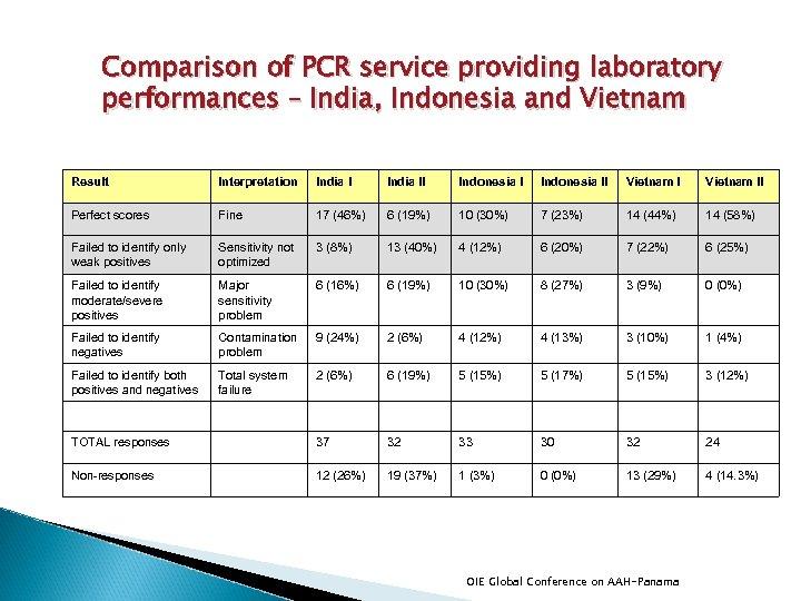 Comparison of PCR service providing laboratory performances – India, Indonesia and Vietnam Result Interpretation