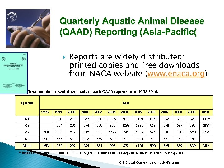 Quarterly Aquatic Animal Disease (QAAD) Reporting (Asia-Pacific( Reports are widely distributed: printed copies and