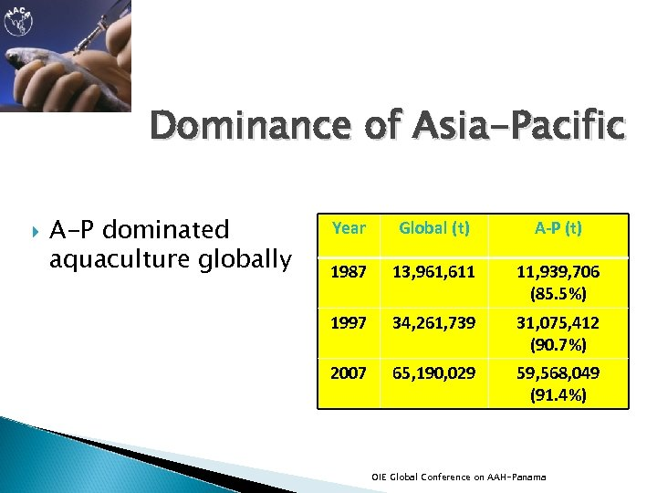 Dominance of Asia-Pacific A-P dominated aquaculture globally Year Global (t) A-P (t) 1987 13,