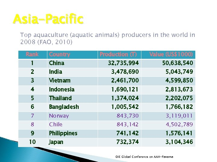 Asia-Pacific Top aquaculture (aquatic animals) producers in the world in 2008 (FAO, 2010) Rank