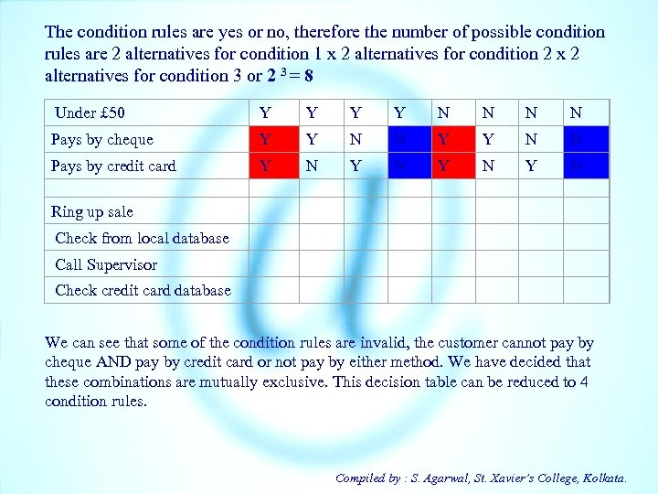 The condition rules are yes or no, therefore the number of possible condition rules