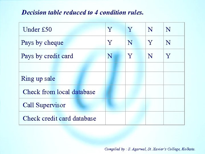 Decision table reduced to 4 condition rules. Under £ 50 Y Y N N