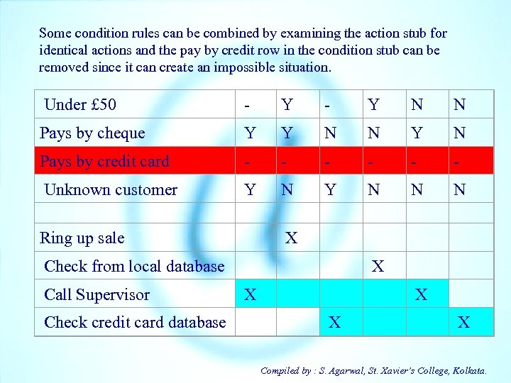 Some condition rules can be combined by examining the action stub for identical actions