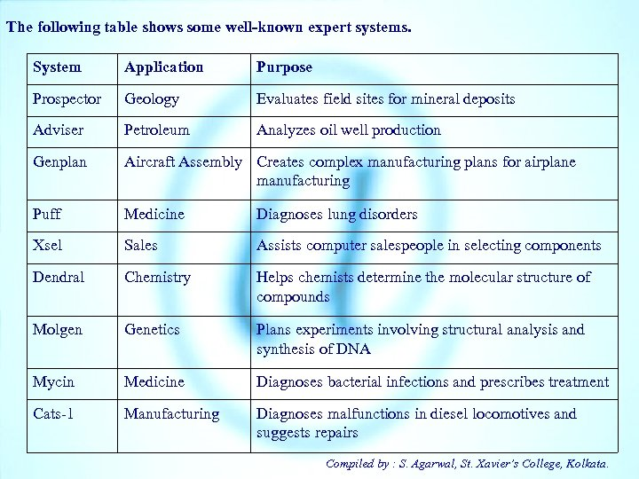 The following table shows some well-known expert systems. System Application Purpose Prospector Geology Evaluates
