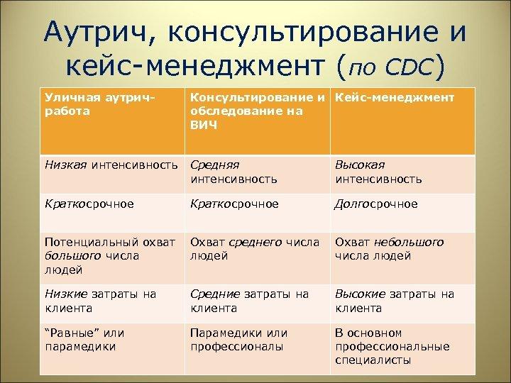 Аутрич, консультирование и кейс-менеджмент (по CDC) Уличная аутричработа Консультирование и Кейс-менеджмент обследование на ВИЧ