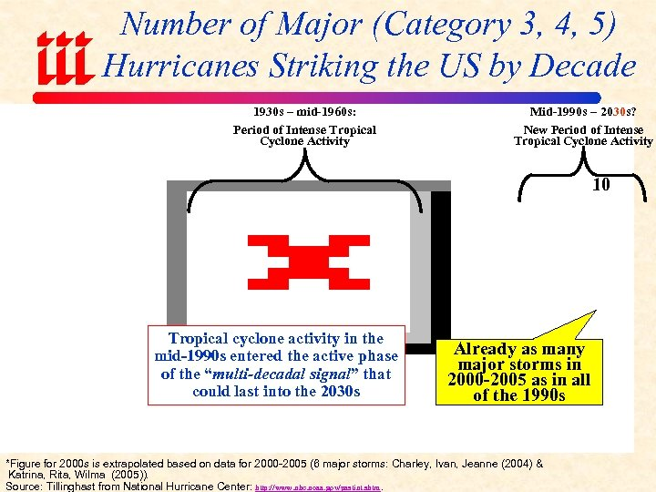 Number of Major (Category 3, 4, 5) Hurricanes Striking the US by Decade 1930