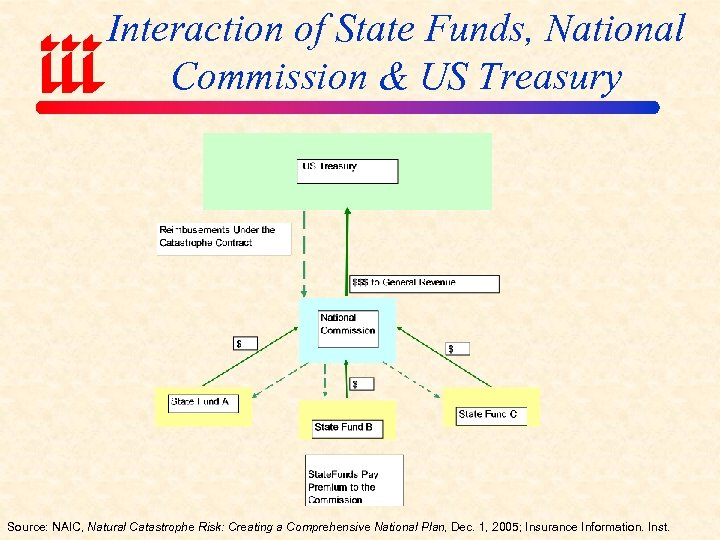 Interaction of State Funds, National Commission & US Treasury Source: NAIC, Natural Catastrophe Risk: