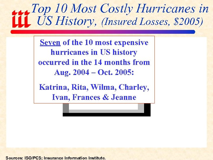 Top 10 Most Costly Hurricanes in US History, (Insured Losses, $2005) Seven of the