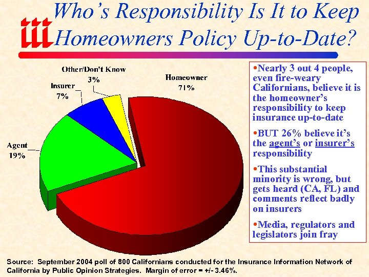 Who's Responsibility Is It to Keep Homeowners Policy Up-to-Date? Nearly 3 out 4 people,