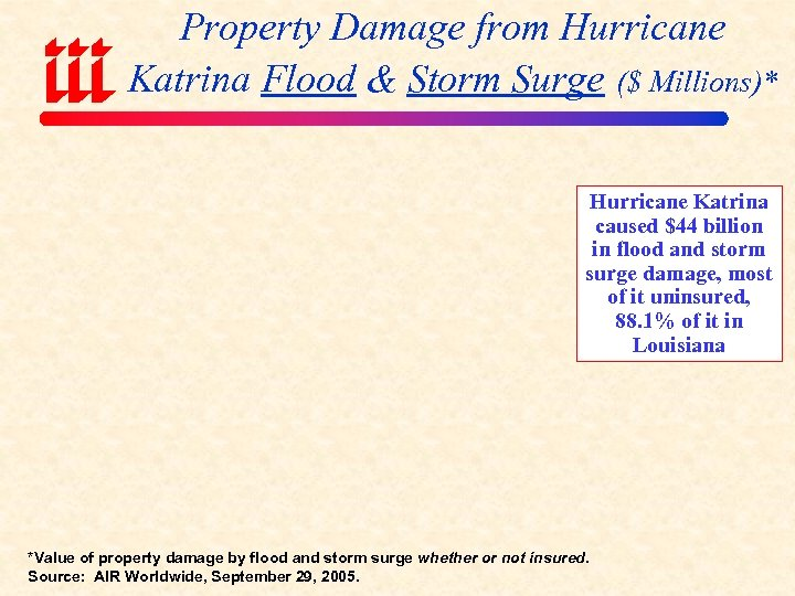 Property Damage from Hurricane Katrina Flood & Storm Surge ($ Millions)* Hurricane Katrina caused