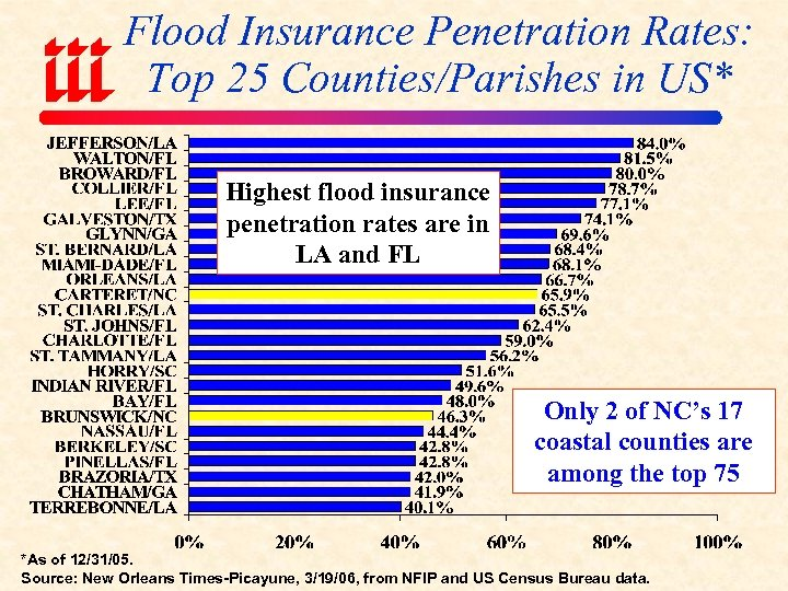 Flood Insurance Penetration Rates: Top 25 Counties/Parishes in US* Highest flood insurance penetration rates