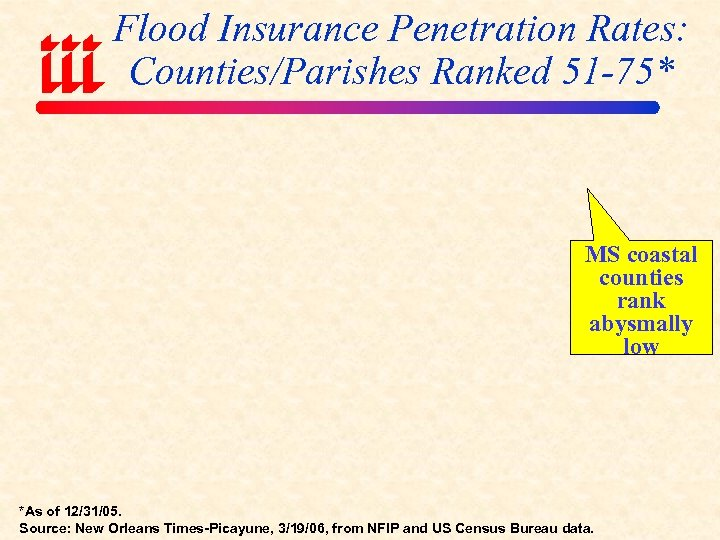 Flood Insurance Penetration Rates: Counties/Parishes Ranked 51 -75* MS coastal counties rank abysmally low