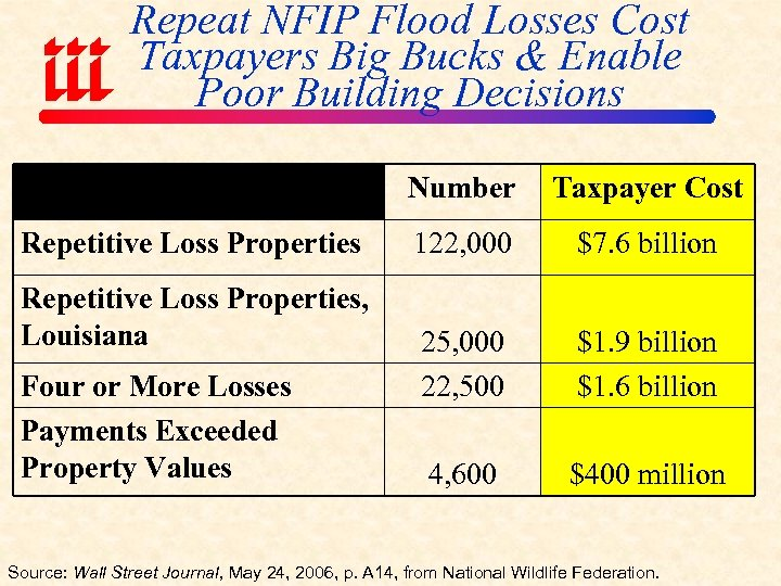 Repeat NFIP Flood Losses Cost Taxpayers Big Bucks & Enable Poor Building Decisions Number