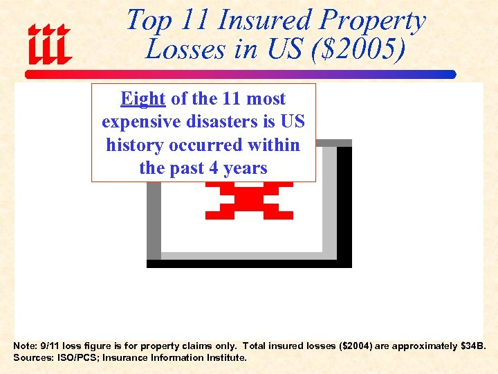 Top 11 Insured Property Losses in US ($2005) Eight of the 11 most expensive