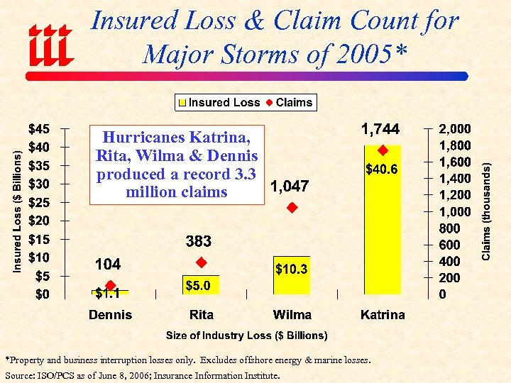 Insured Loss & Claim Count for Major Storms of 2005* Hurricanes Katrina, Rita, Wilma