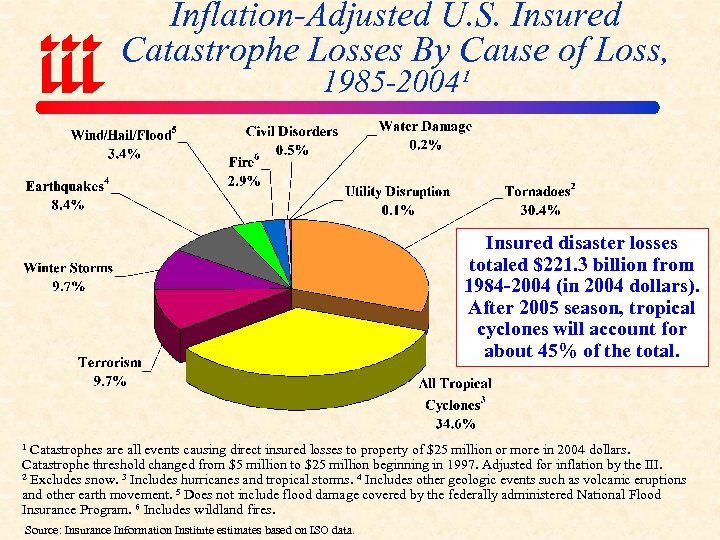 Inflation-Adjusted U. S. Insured Catastrophe Losses By Cause of Loss, 1985 -2004¹ Insured disaster