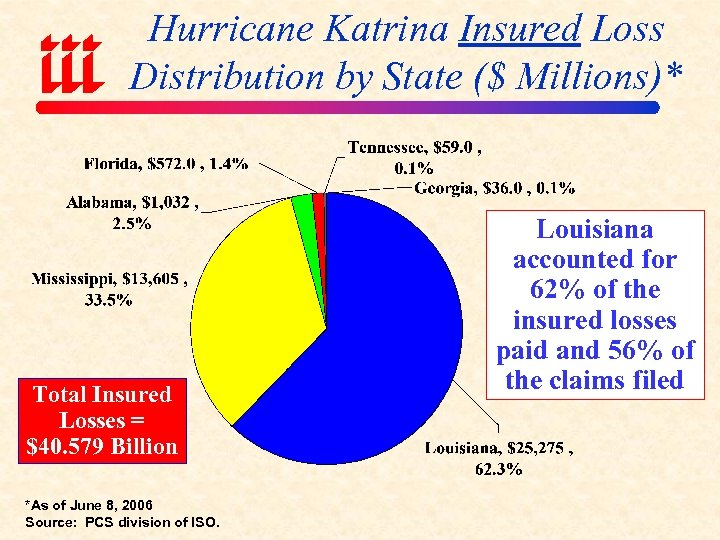 Hurricane Katrina Insured Loss Distribution by State ($ Millions)* Total Insured Losses = $40.