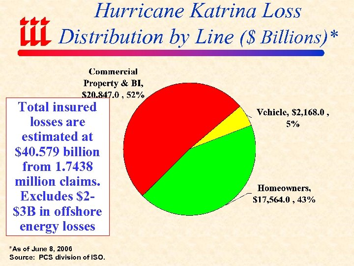 Hurricane Katrina Loss Distribution by Line ($ Billions)* Total insured losses are estimated at