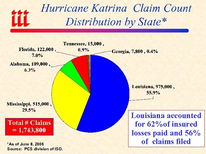 Hurricane Katrina Claim Count Distribution by State* Total # Claims = 1, 743, 800