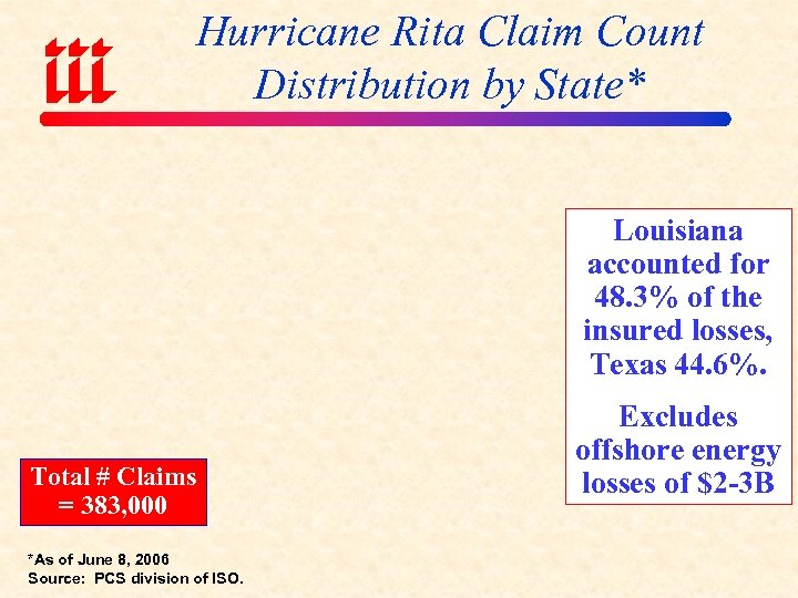 Hurricane Rita Claim Count Distribution by State* Louisiana accounted for 48. 3% of the