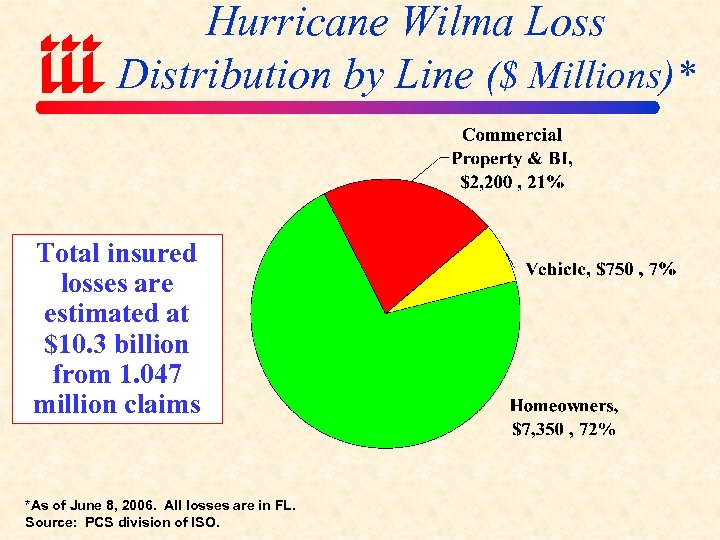 Hurricane Wilma Loss Distribution by Line ($ Millions)* Total insured losses are estimated at