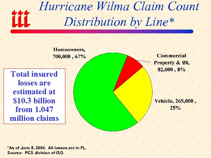 Hurricane Wilma Claim Count Distribution by Line* Total insured losses are estimated at $10.