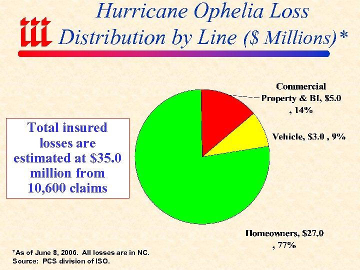 Hurricane Ophelia Loss Distribution by Line ($ Millions)* Total insured losses are estimated at