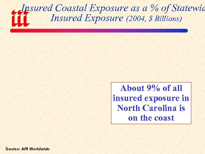 Insured Coastal Exposure as a % of Statewid Insured Exposure (2004, $ Billions) About